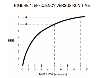 Efficiency: Run vs. Time